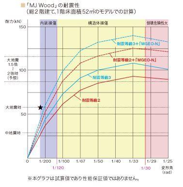 MJウッドの耐震性試算値