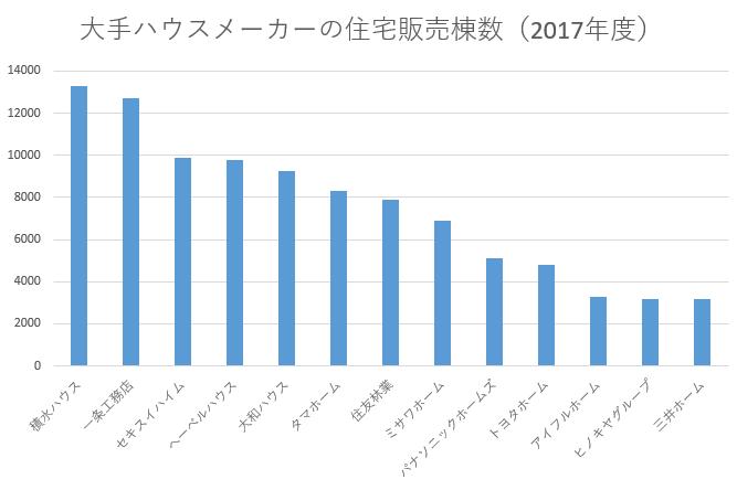 大手ハウスメーカーの年間販売棟数 2017